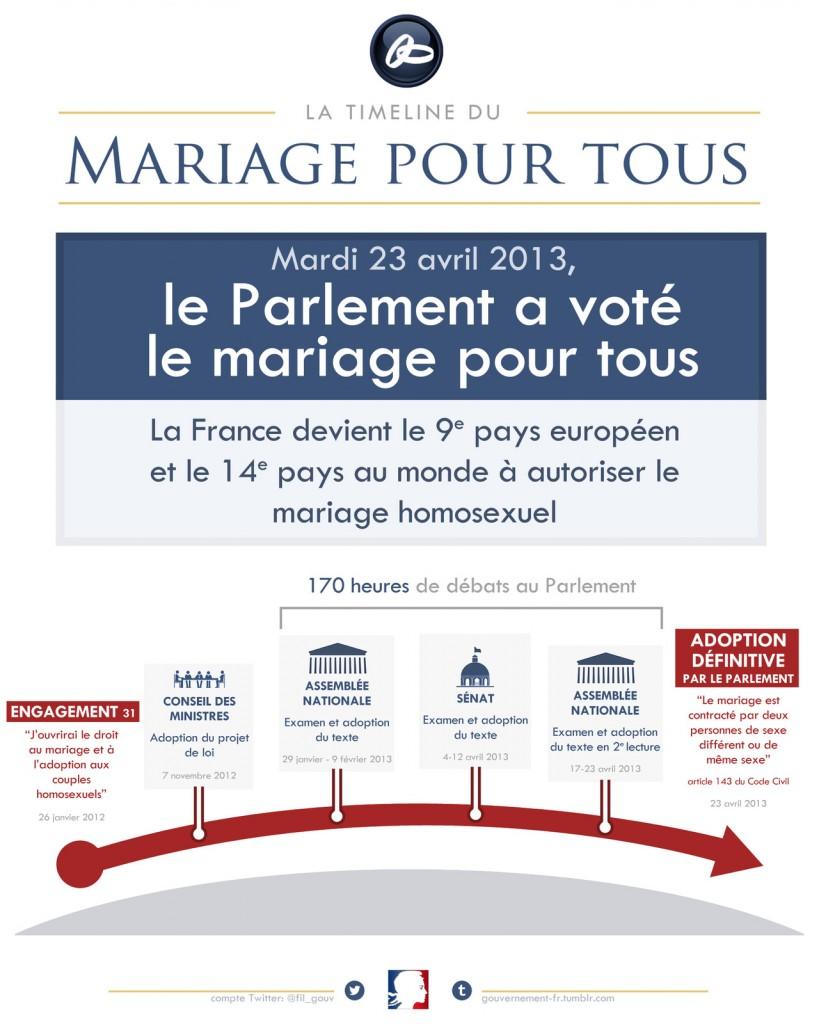 Le parcours parlementaire de la loi sur le mariage pour tous