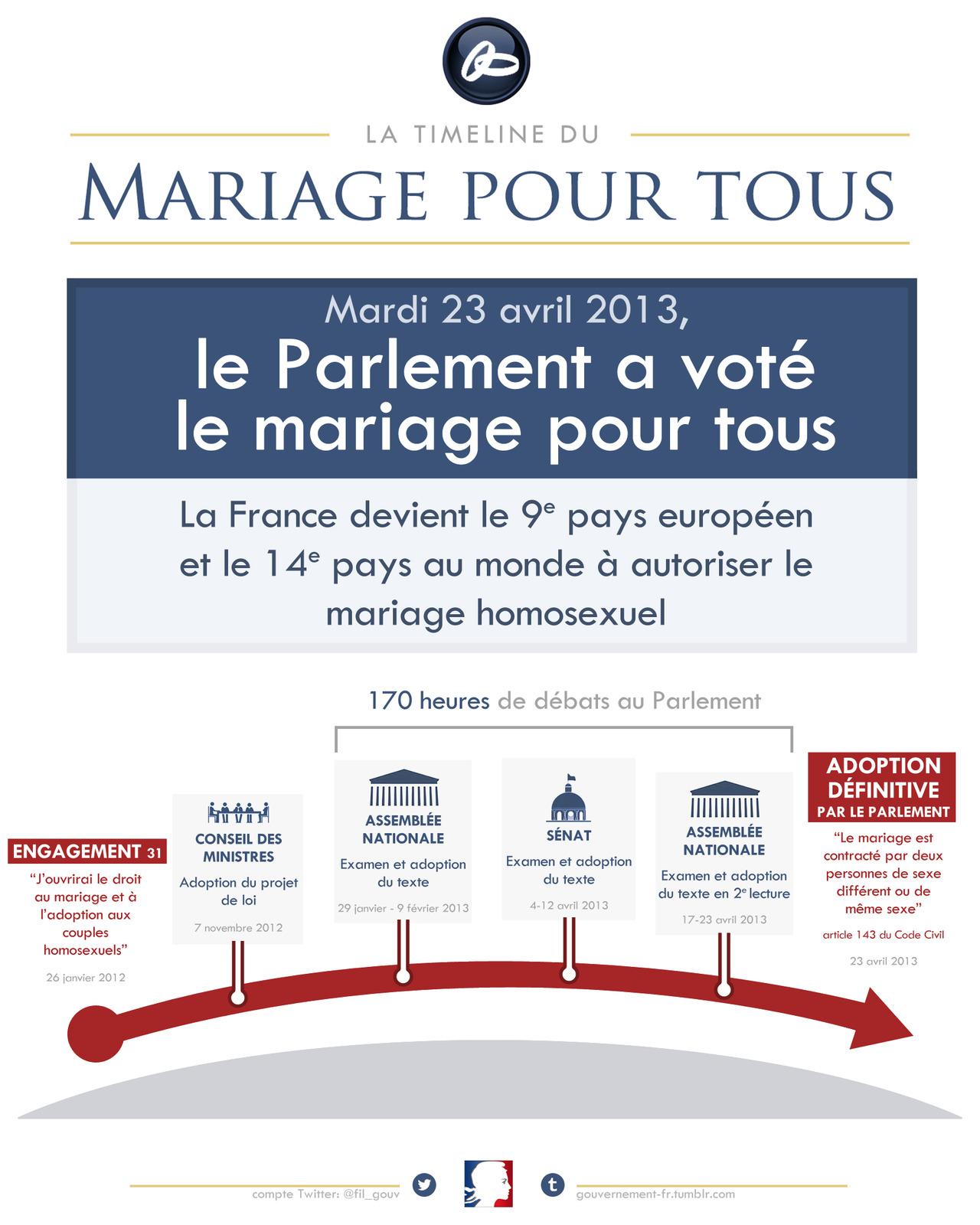 Constitution sur le mariage gay