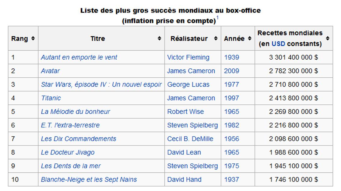 Le triste d terminisme du box office mondial vinsh - Box office cinema mondial ...